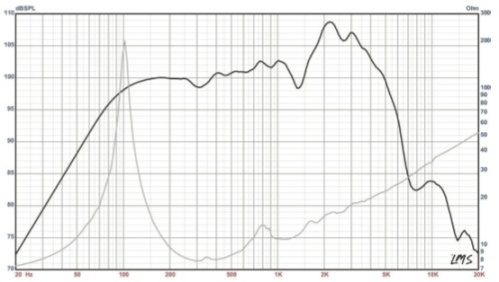 The Governor Frequency Response Chart