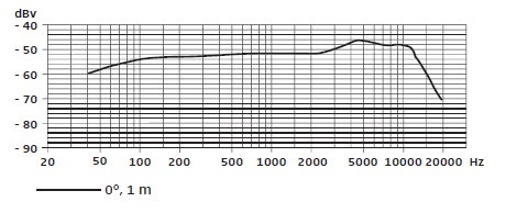 e-835-frequency-response