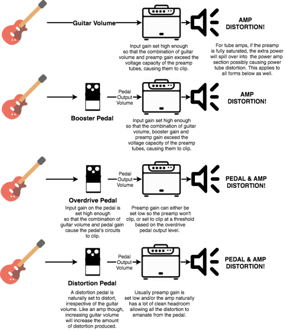distortion   Guitar Gear